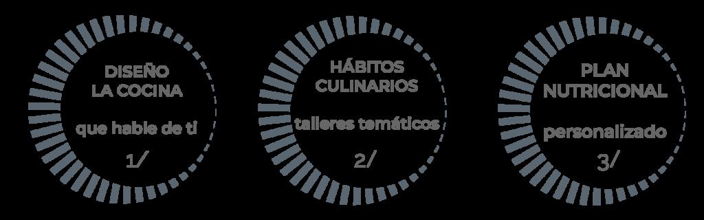 SERVICIOS CocinArte madrid